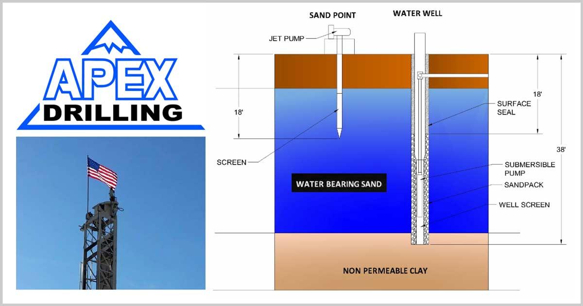 Water Well Versus Sandpoint